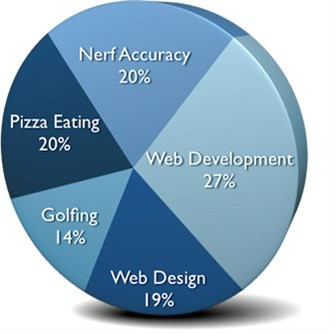 Daniel's Skills: 27% Web Development, 20% Pizza Eating, 20% Nerf Accuracy, 19% Web Design, 14% Golfing