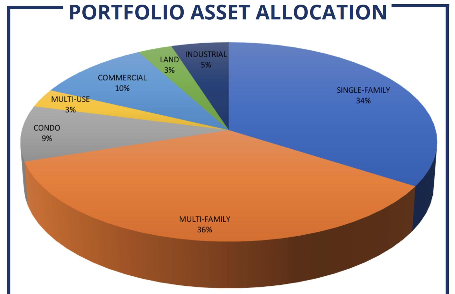 Fund Distribution Performance Chart