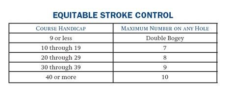 Equitable Stroke Control - Alabama Golf Association